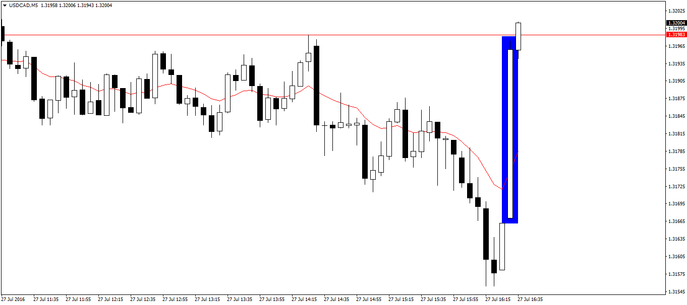 USD/CAD M5 – kilkadziesiąt pipsów wzrostu w pierwszych minutach po publikacji
