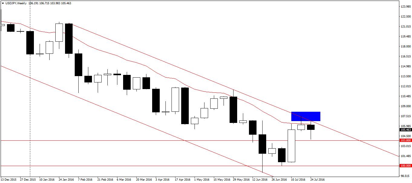 USD/JPY W1 - Barclays liczy na odbicie od górnego ograniczenia tegorocznego kanału i spadki do 100.00