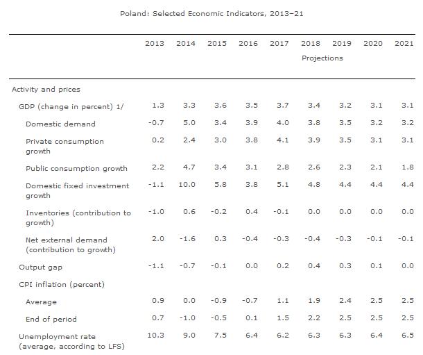 Prognozy MFW | źródło: www.imf.org