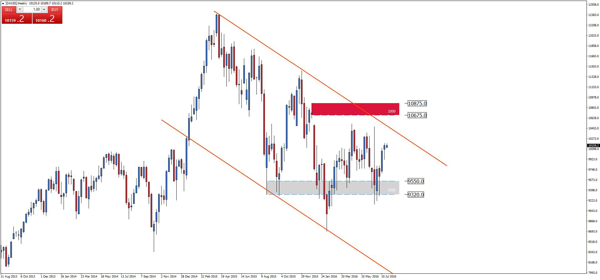 dax30-w1-admiral-markets-as-2