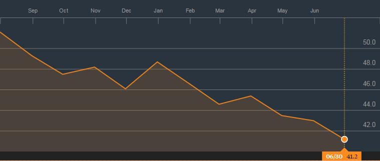Notoryczne spadki wartości indeksu w ostatnich miesiącach. Wykres za Bloomberg