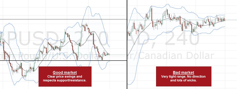 Od lewej || Dobry rynek: wyraźne ruchy cen i respektowane wsparcia / opory || Zły rynek: bardzo ciasna konsolidacja. Brak kierunku i dużo cieni.