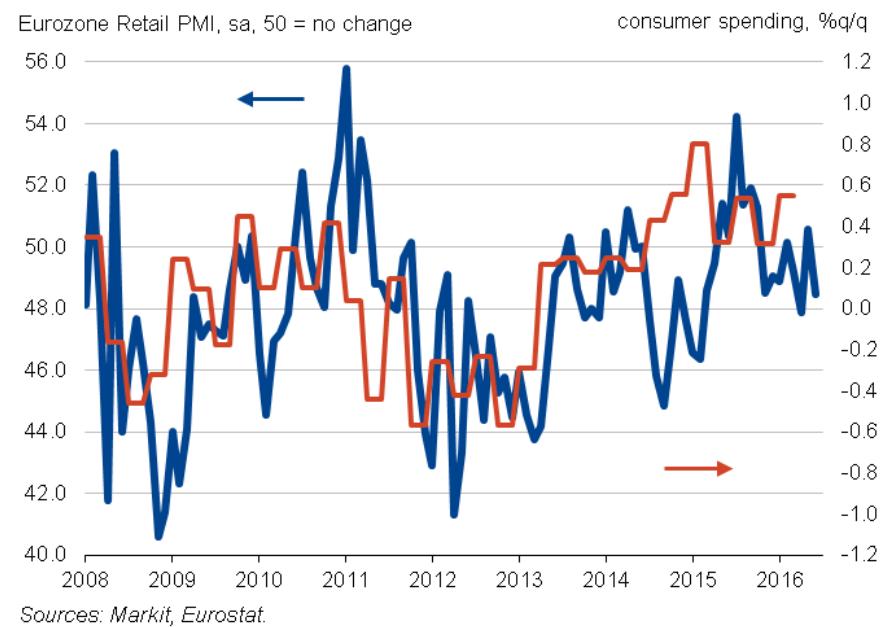 PMI detaliczne w strefie euro w stosunku do roku ubiegłego