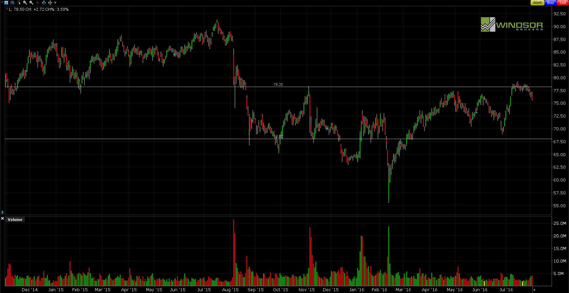 Wykres Time Warner D1. All Markets Online.