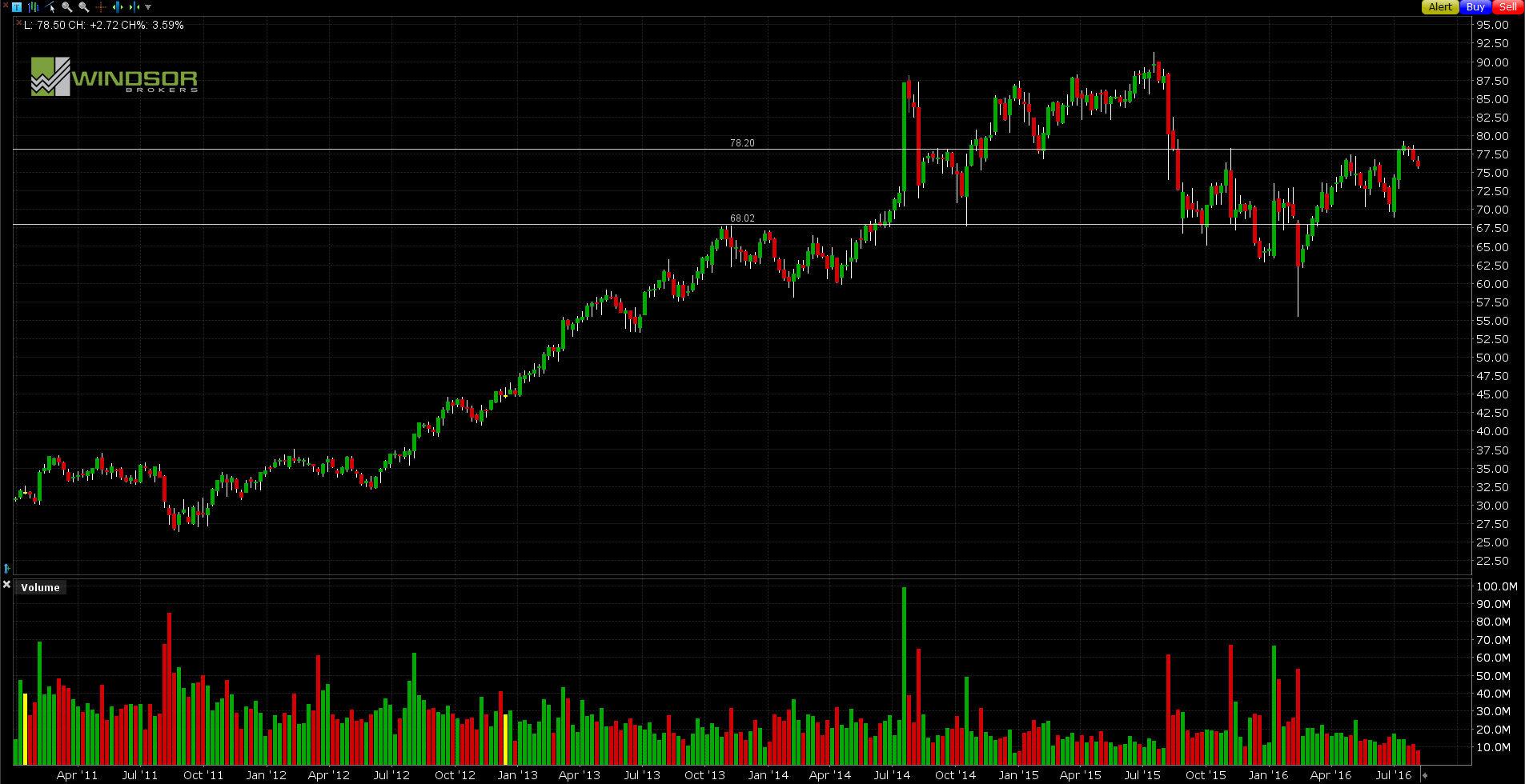 Wykres Time Warner W1. All Markets Online.