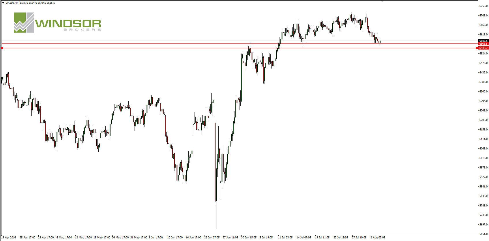 Wykres indeksu FTSE100 dla interwału H4.