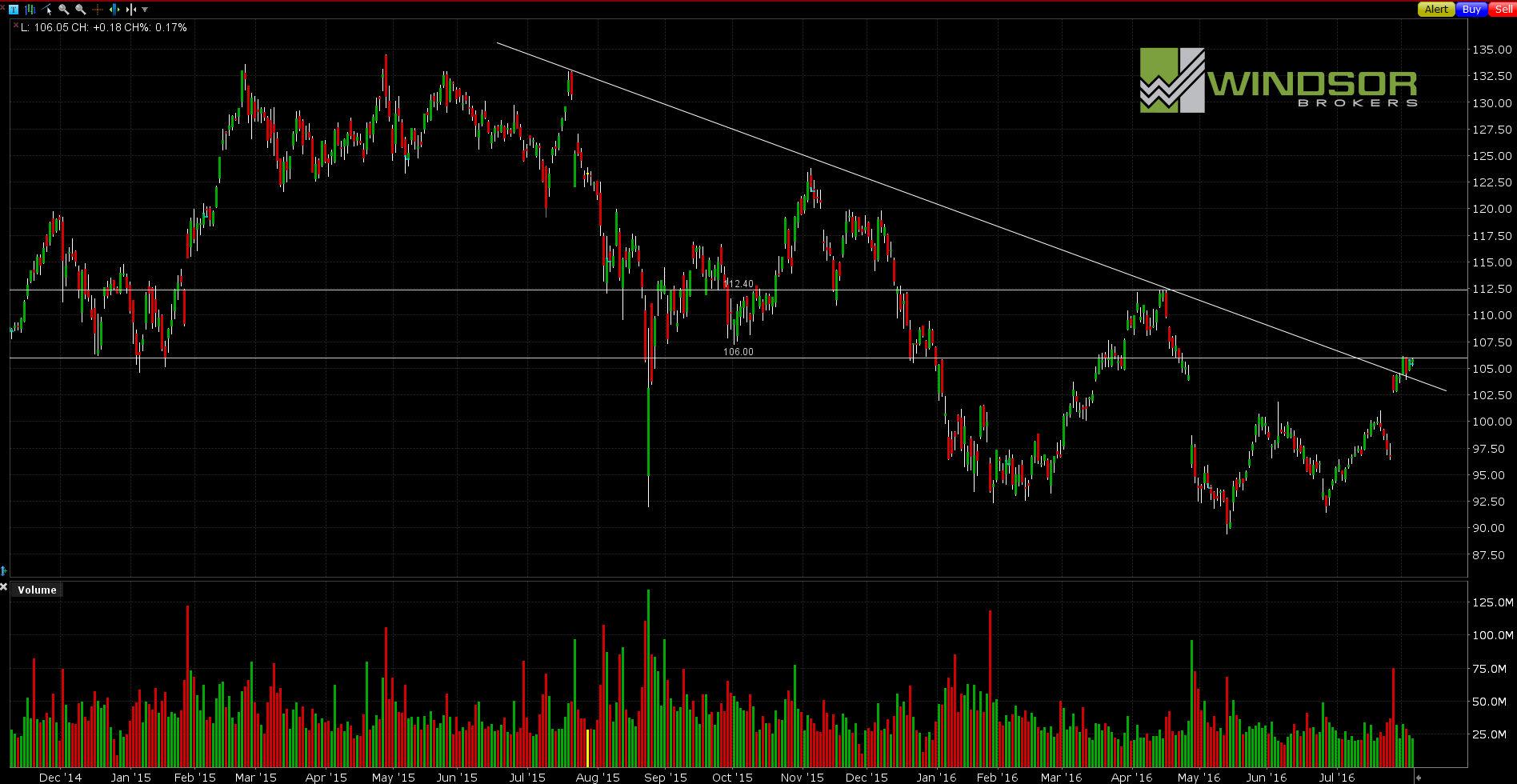 Wykres spółki Apple dla interwału D1. All Markets Online.