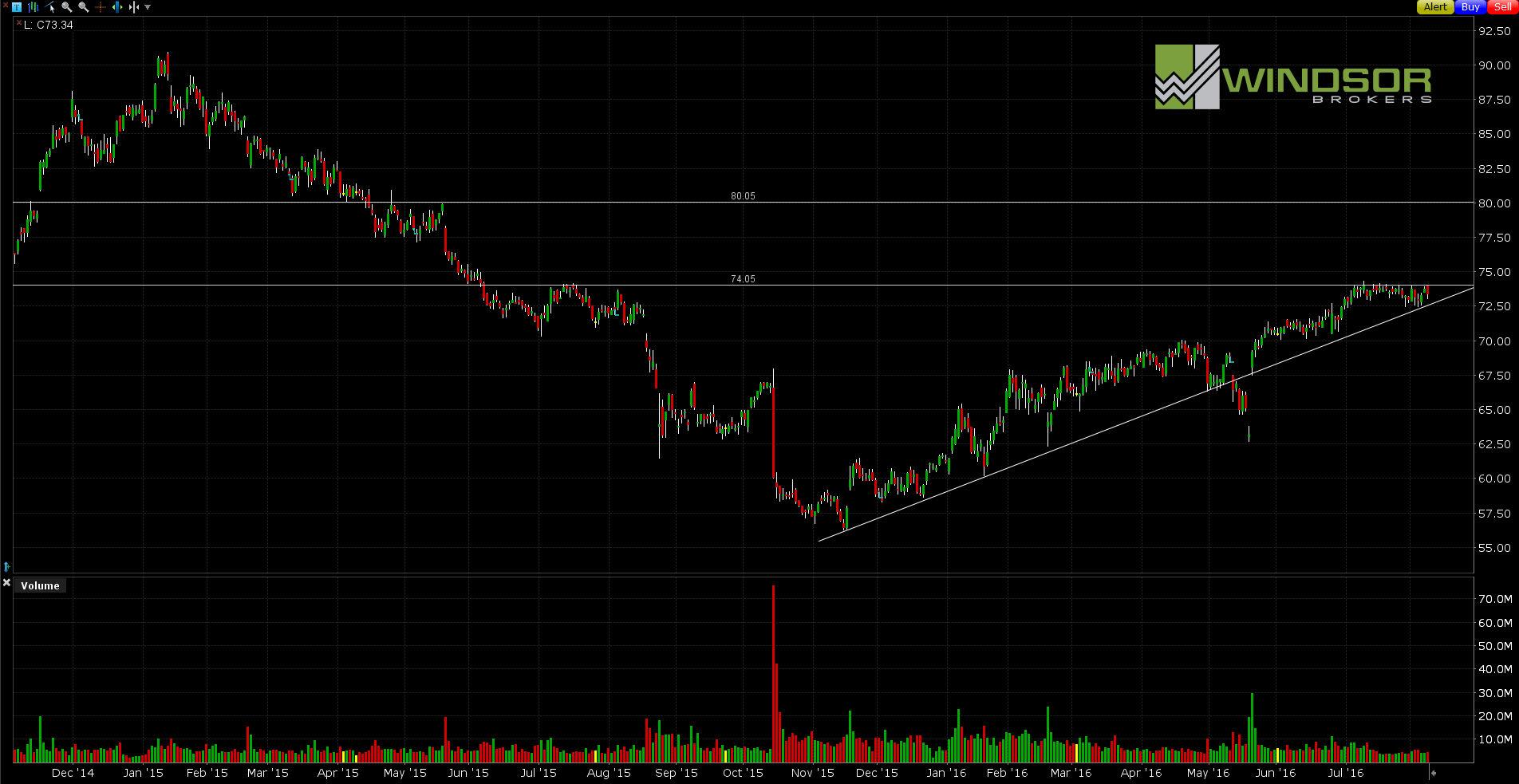 Wykres spółki Wal-Mart dla interwału D1. All Markets Online.