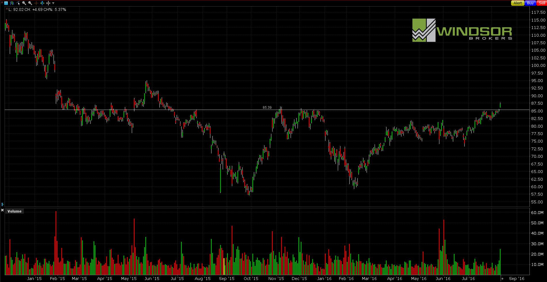 Wykres spółki Alibaba dla interwału D1. All Markets Online.