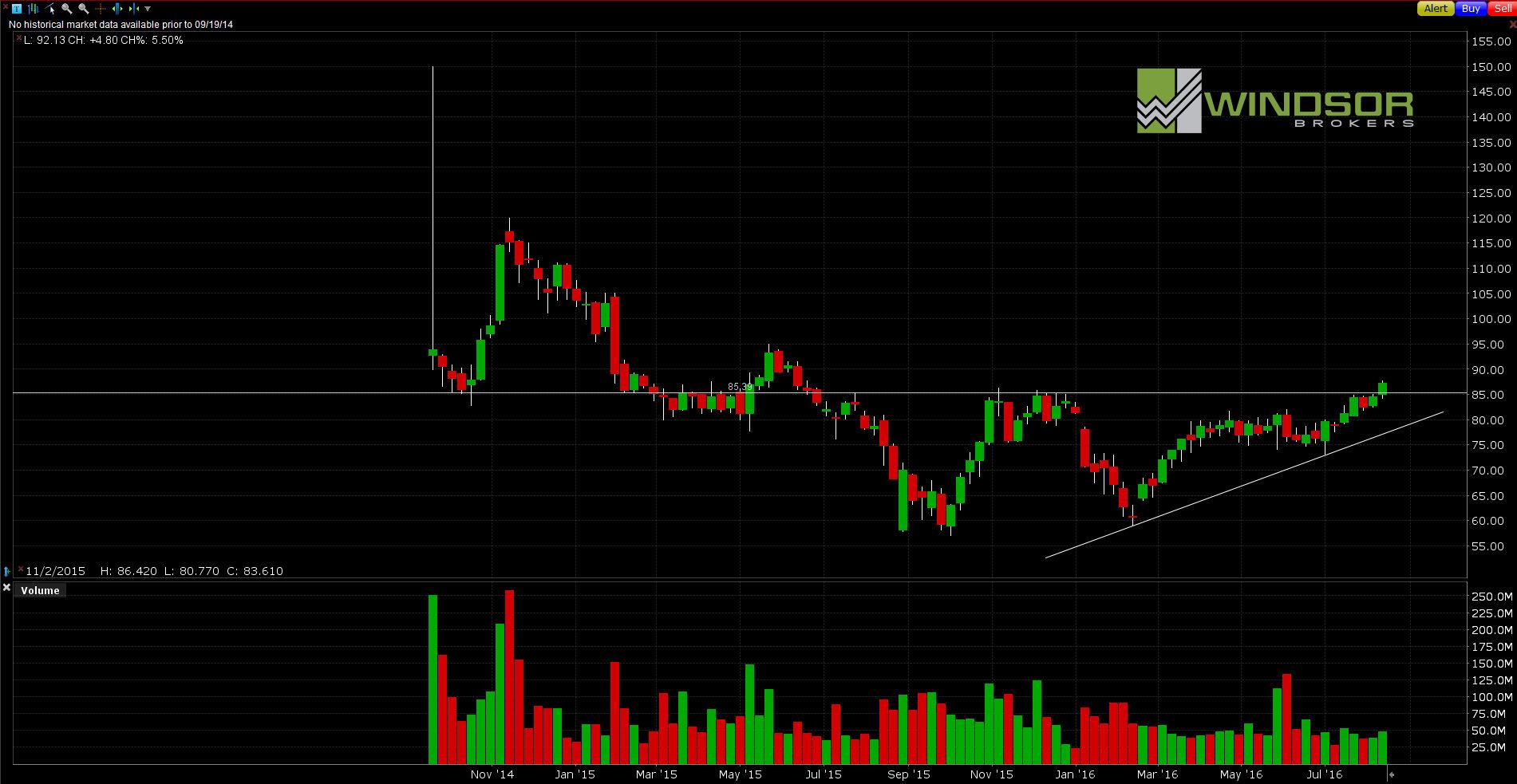 Wykres spółki Alibaba dla interwału W1. All Markets Online.
