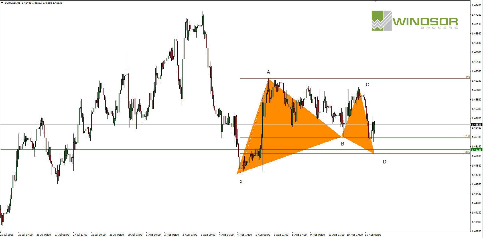 Wykres EURCAD dla interwału H1. Trading harmoniczny.