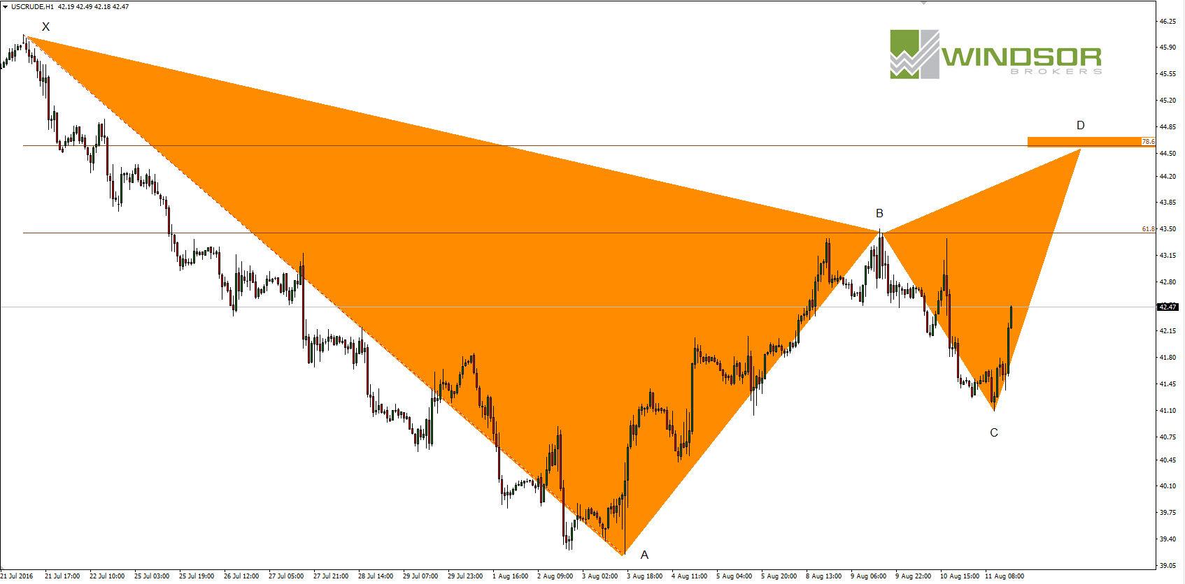 Wykres OIL CRUDE dla interwału H1.