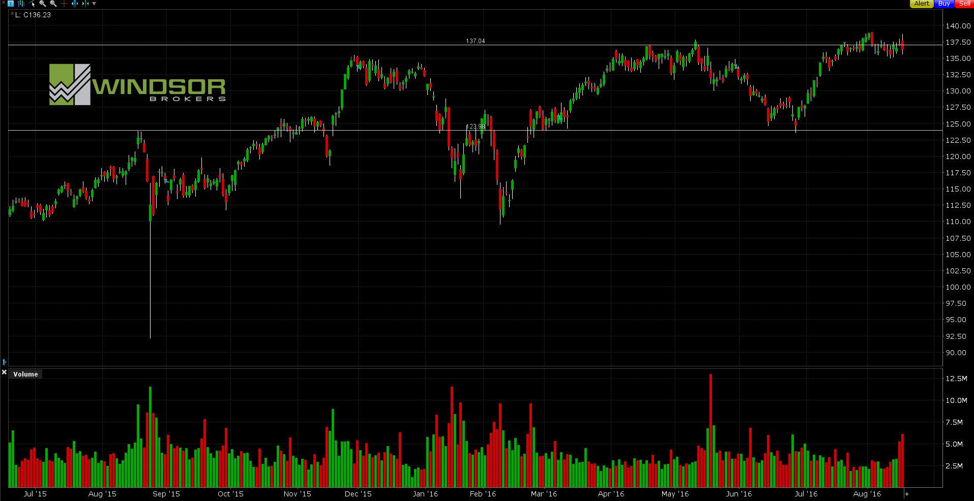 Wykres spółki Home Depot dla interwał D1. All Markets Online.