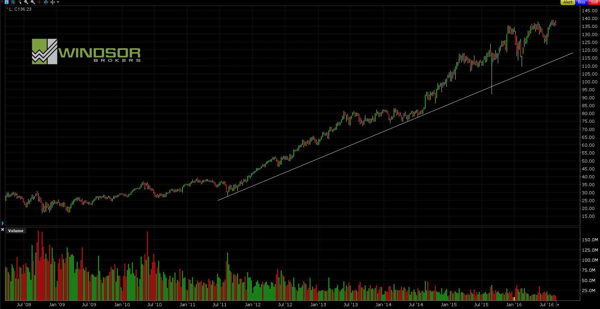 Wykres spółki Home Depot dla interwał W1. All Markets Online.