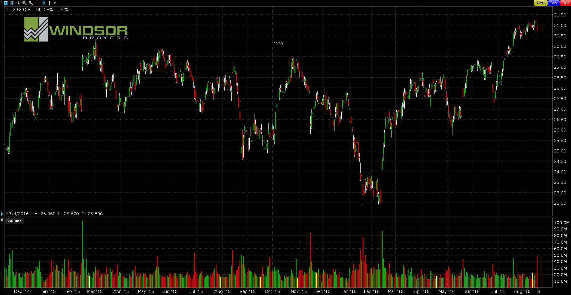 Wykres CISCO dla interwału D1. All Markets Online.