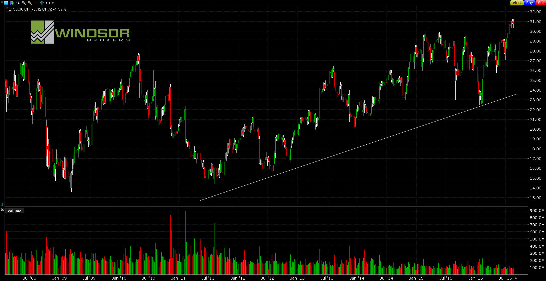 Wykres CISCO dla interwału W1. All Markets Online.