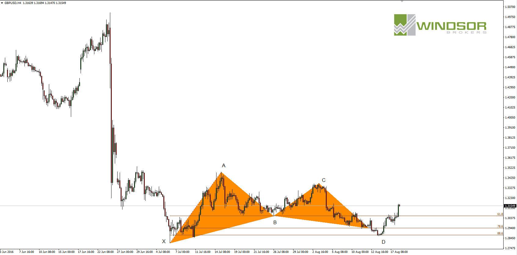 Wykres GBPUSD dla interwału H4.