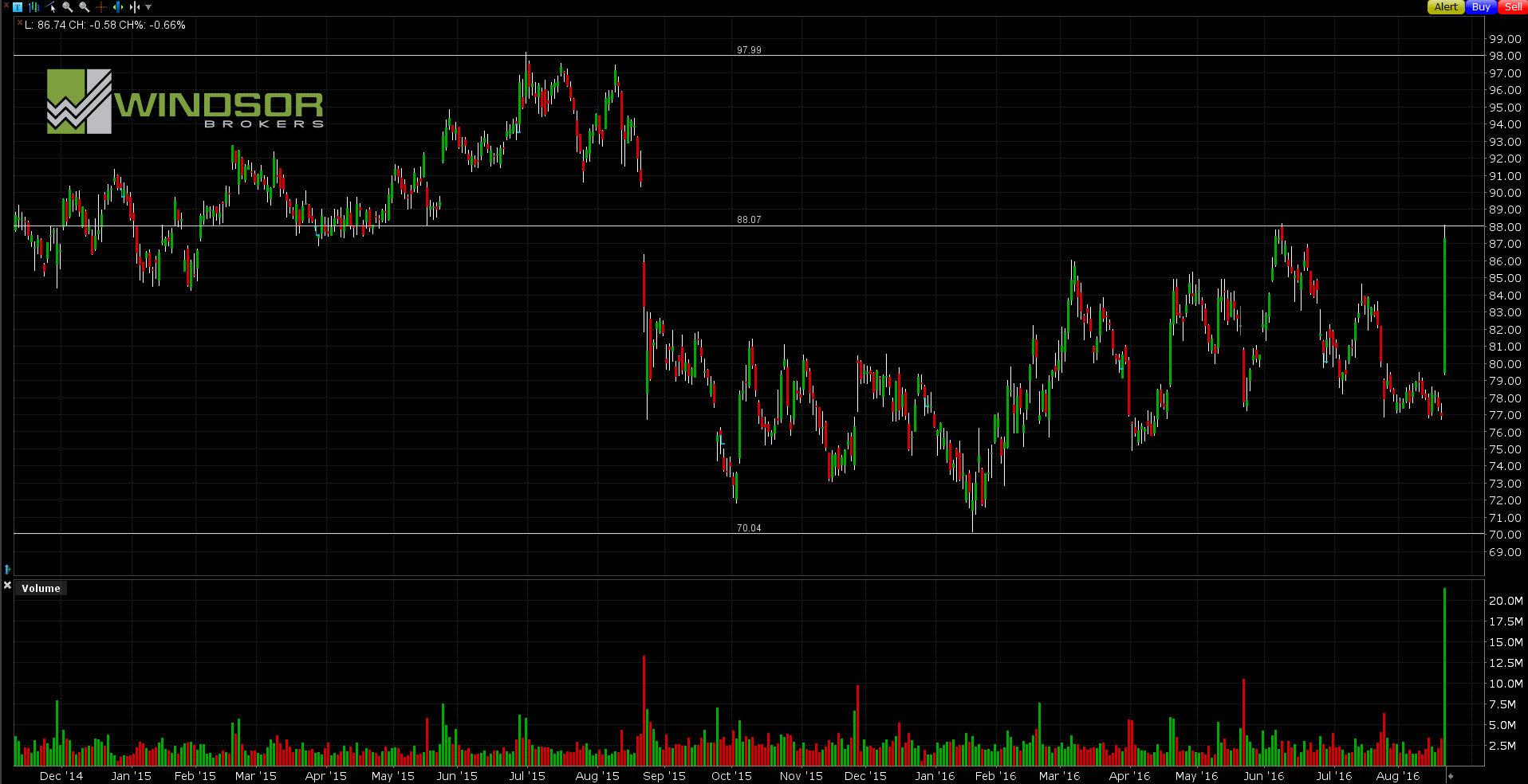 Wykres Deere & Co. dla interwału D1. All Markets Online.