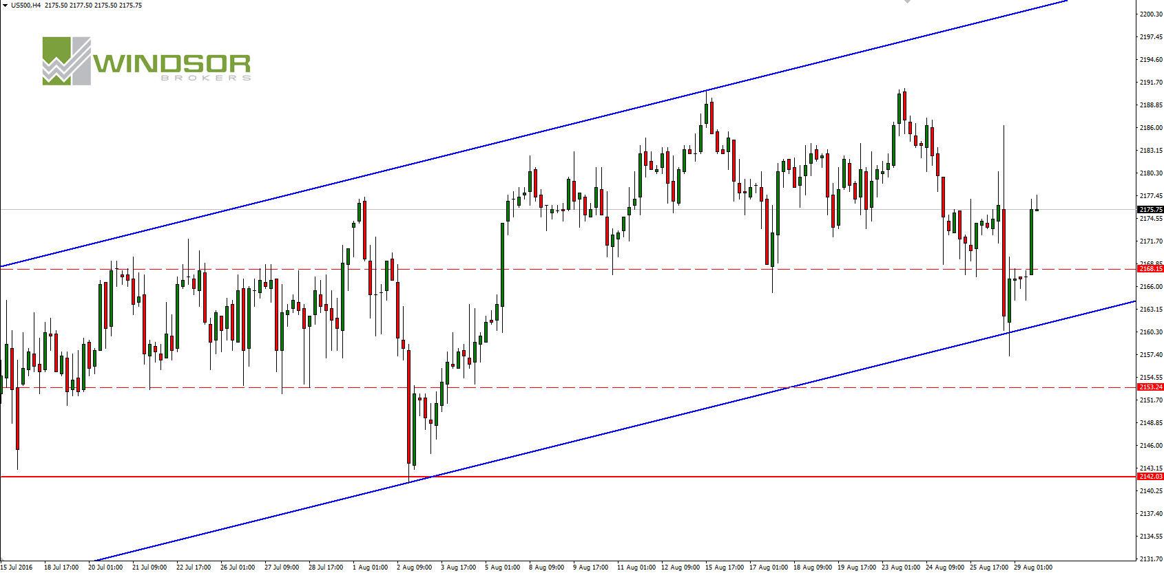 Chart Indeks SPX