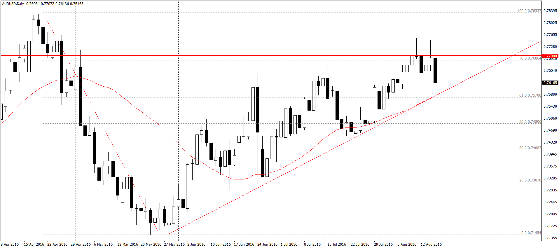 AUD/USD D1