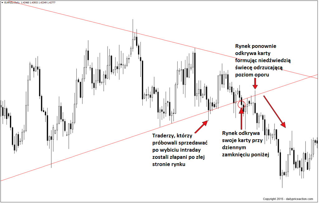 EURNZD-break-of-wedge-pattern-1024x653