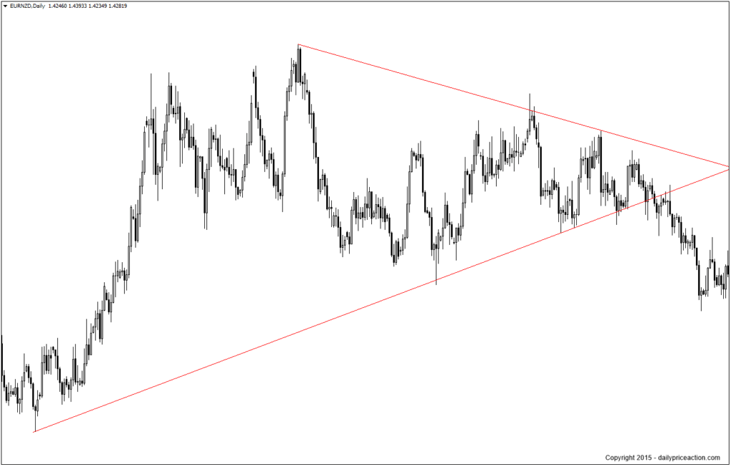 EURNZD-wedge-pattern-1024x654