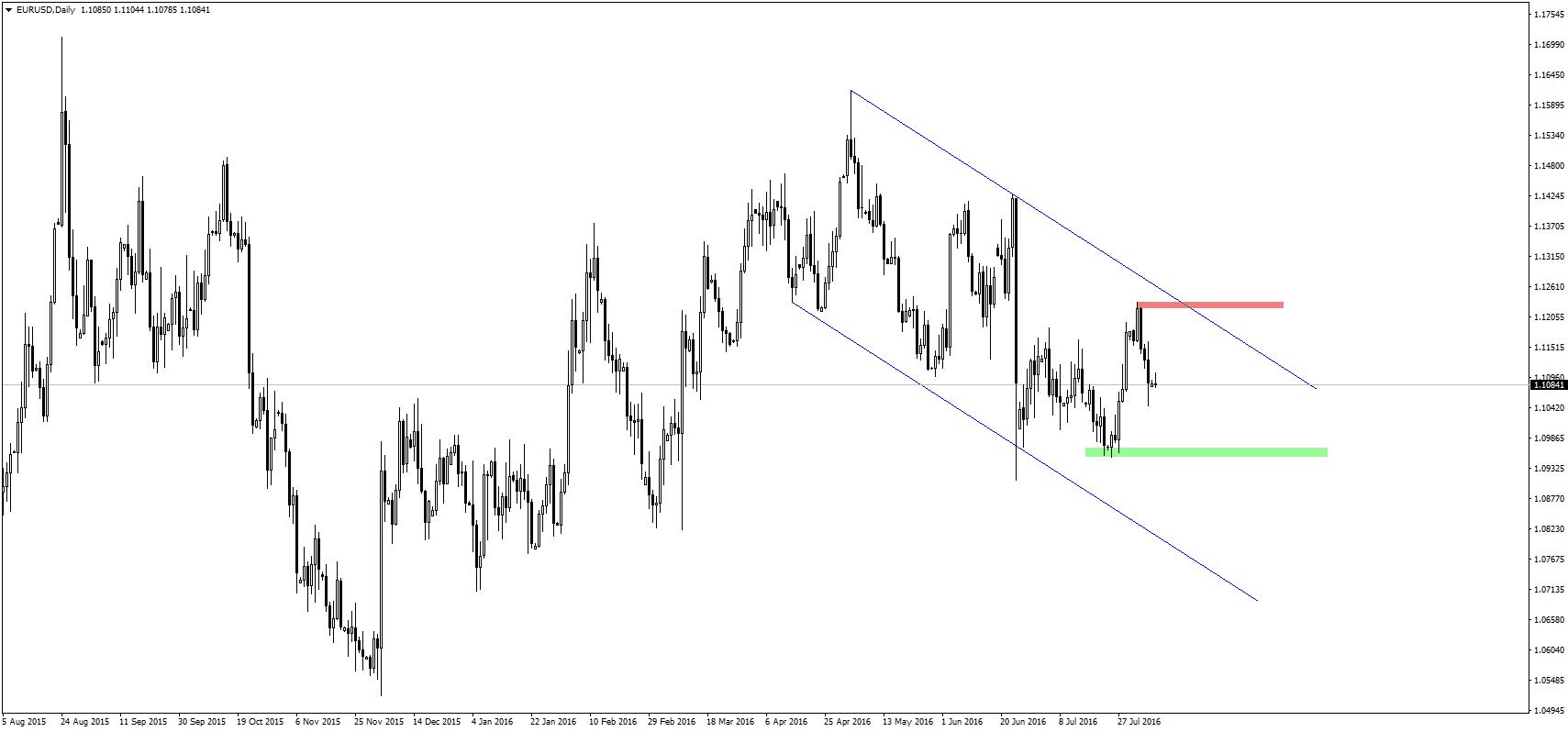 EUR/USD nadal przebywa w kanale spadkowym.