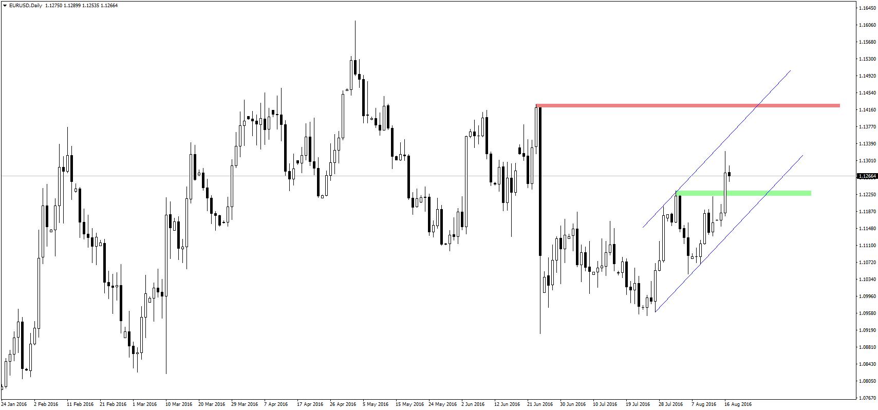 Od kilku dni dolar ustawicznie traci względem euro.
