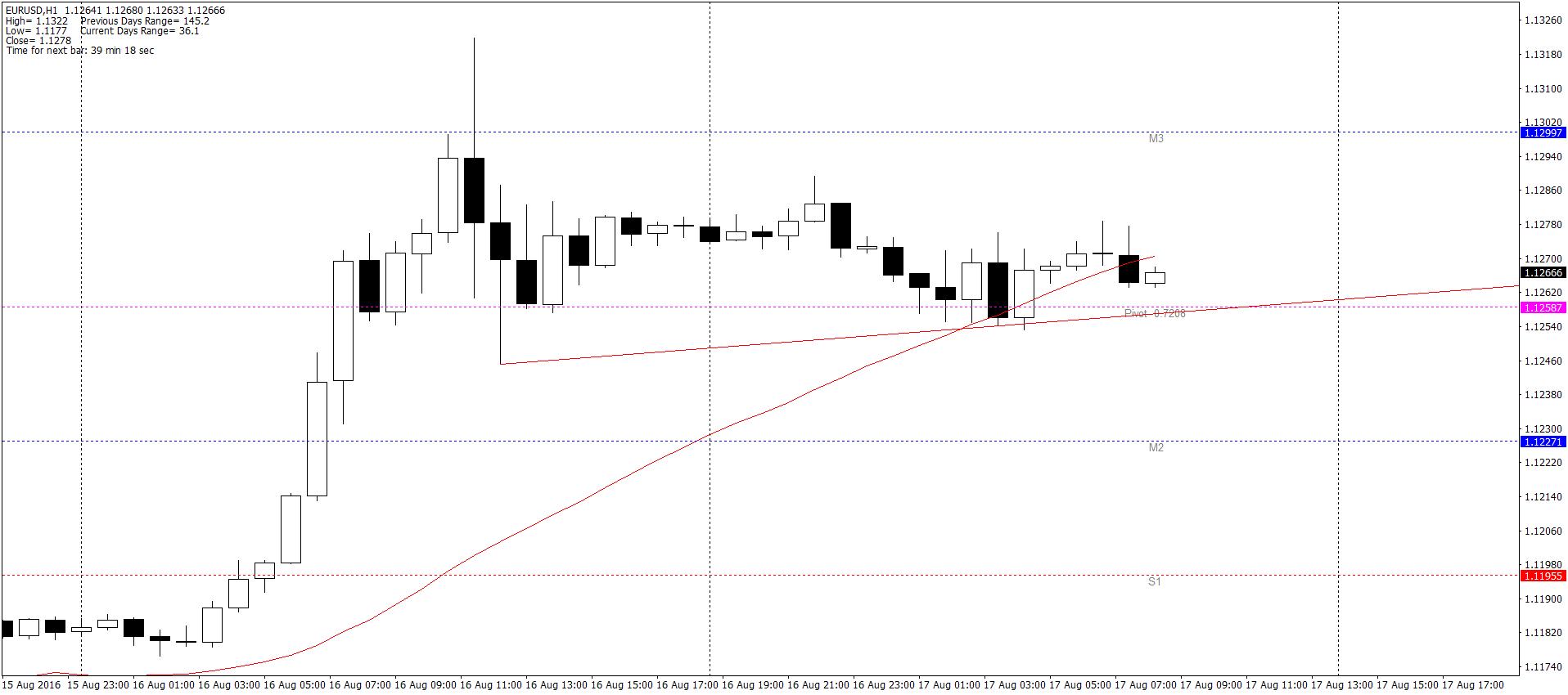 EUR/USD H1 – jak na razie dosyć płasko – przez zdecydowaną większość dnia powyżej dziennego poziomu PP