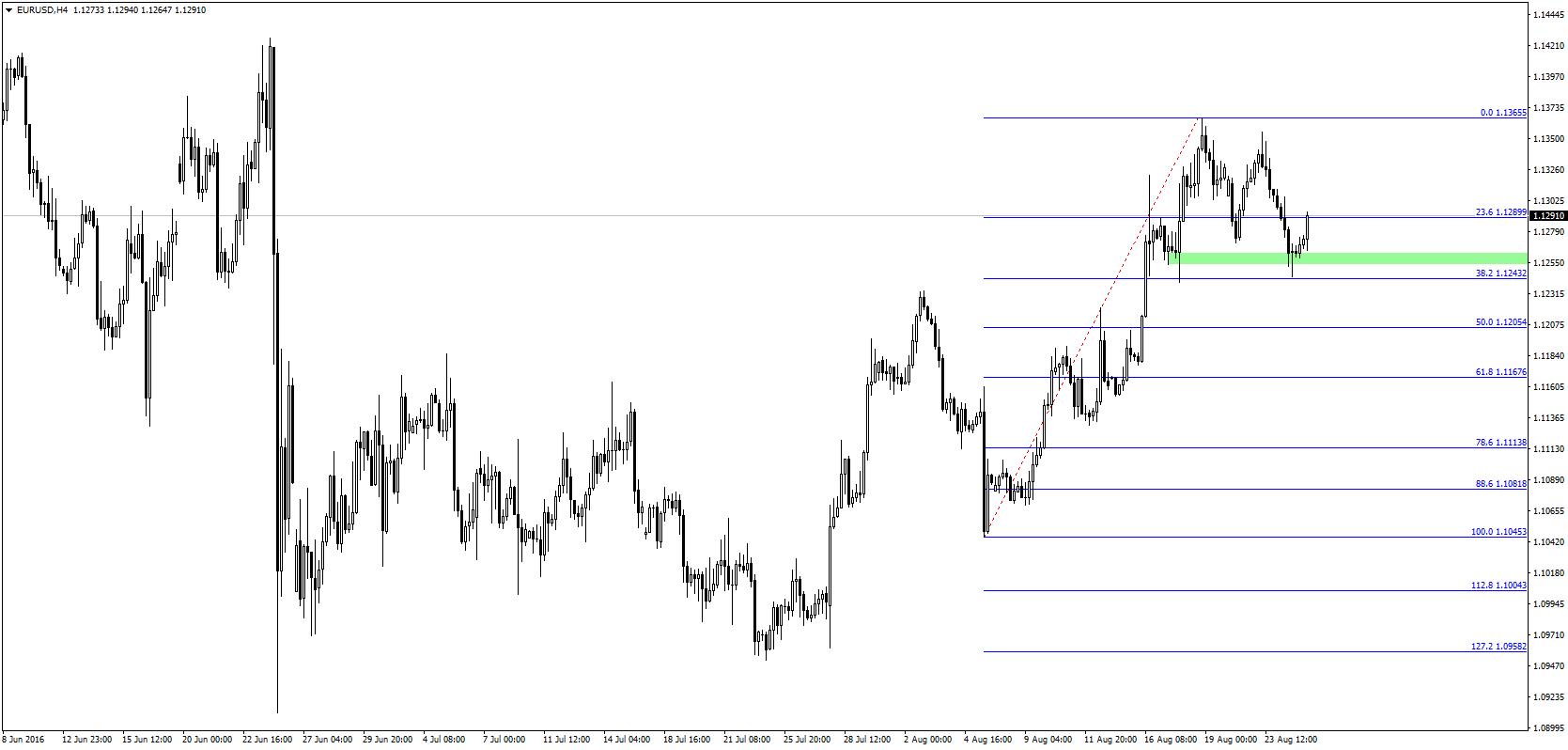 Dolar traci względem EUR, na co zwracaliśmy uwagę w porannym przeglądzie rynkowym
