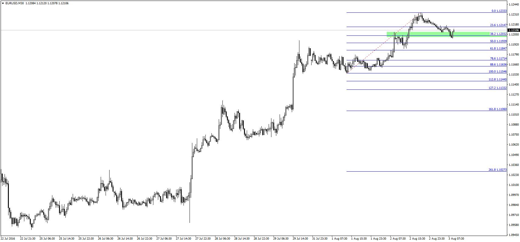 Bliższe spojrzenie na EUR/USD