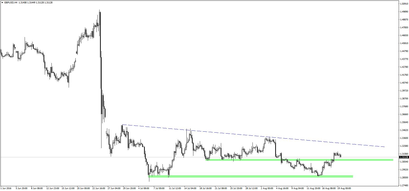 GBP/USD pokonało wczoraj okolice 1,3075. Obecnie strefa ta stanowi wsparcie na wykresie.