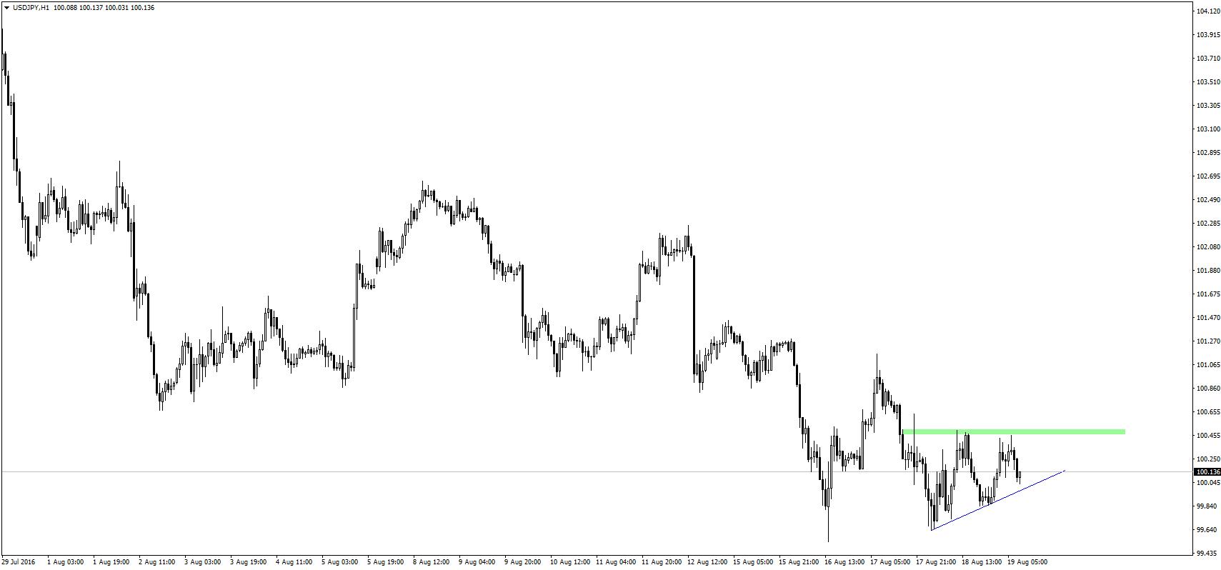 USD/JPY koryguje wczorajsze spadki