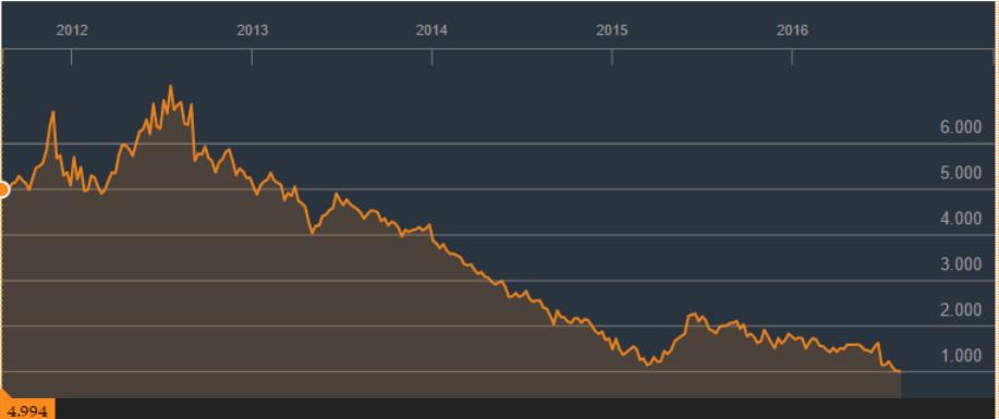 Notowania 10-letnich obligacji hiszpańskich w ujęciu historycznym