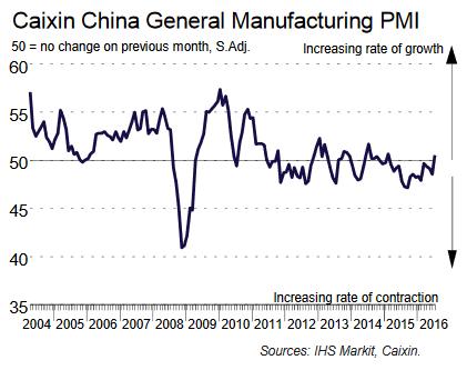 Caixin PMI |źródło: www.markiteconomics.com