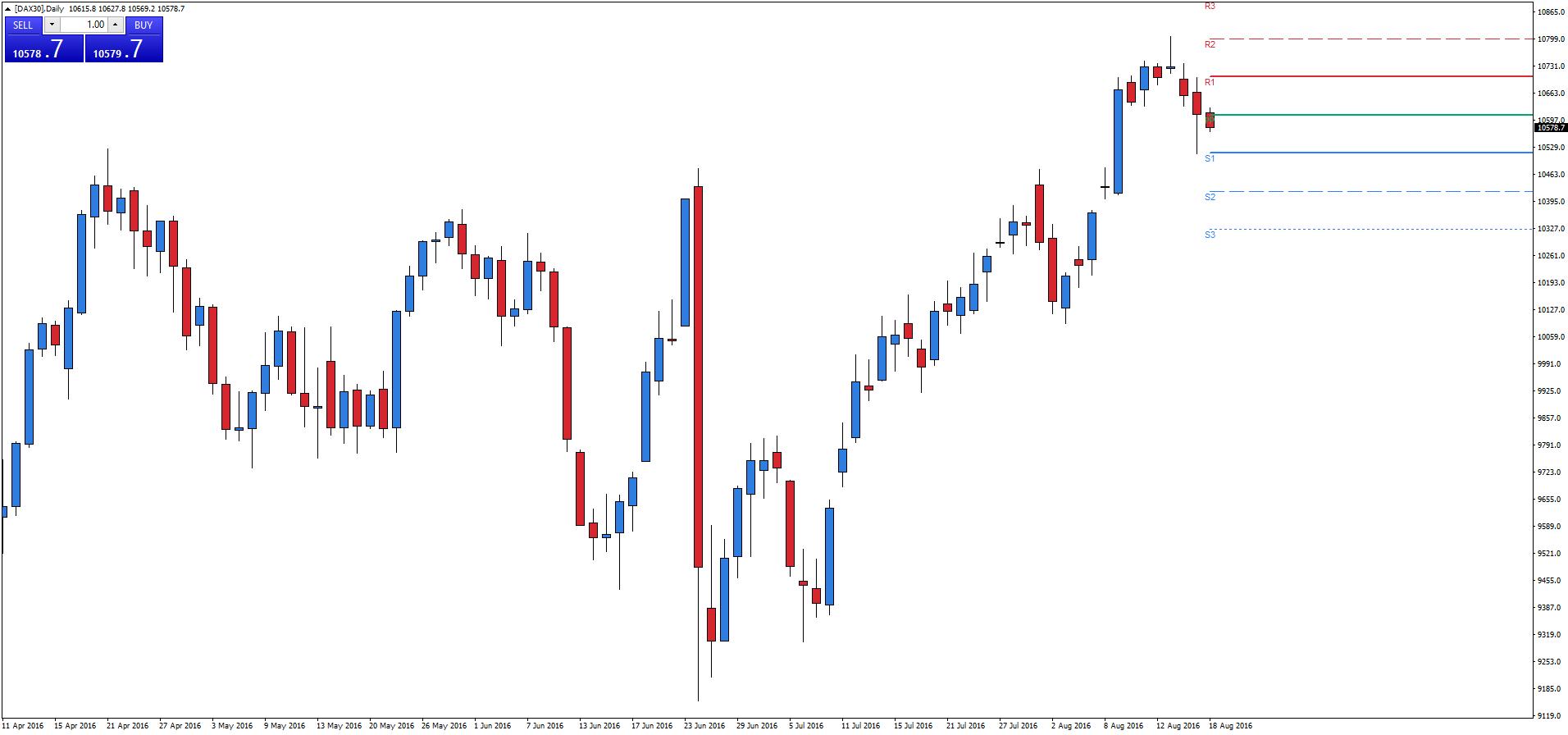 dax30-d1-admiral-markets-as (2)