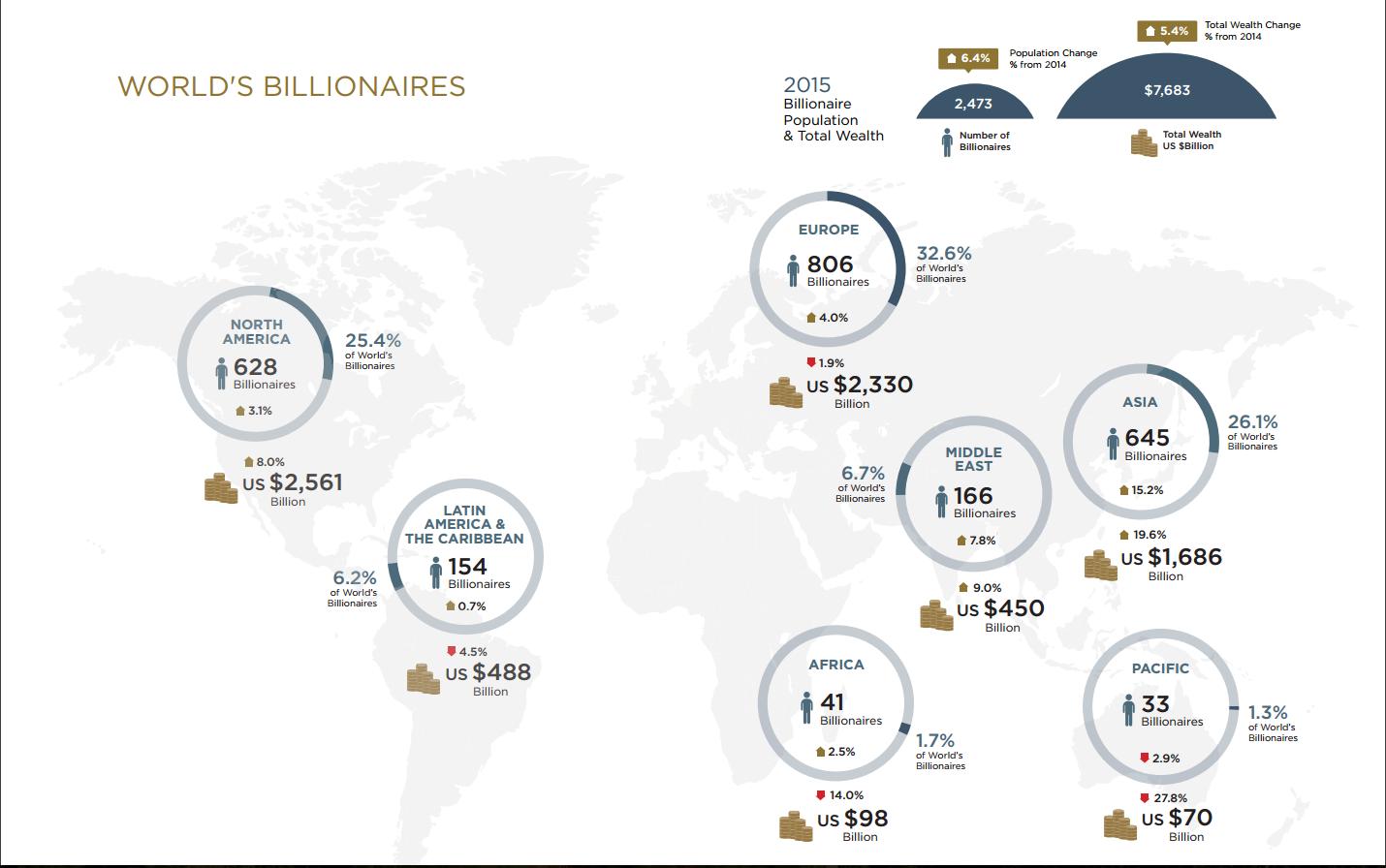 miliarderzy
