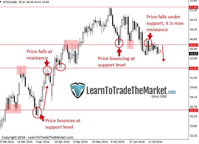 Od lewej: #1 - cena odbija na poziomie wsparcia; #2 - cena spada od oporu; #3 - cena odbija na poziomie wsparcia; #4 - cena spada pod wsparcie, które staje się teraz oporem.
