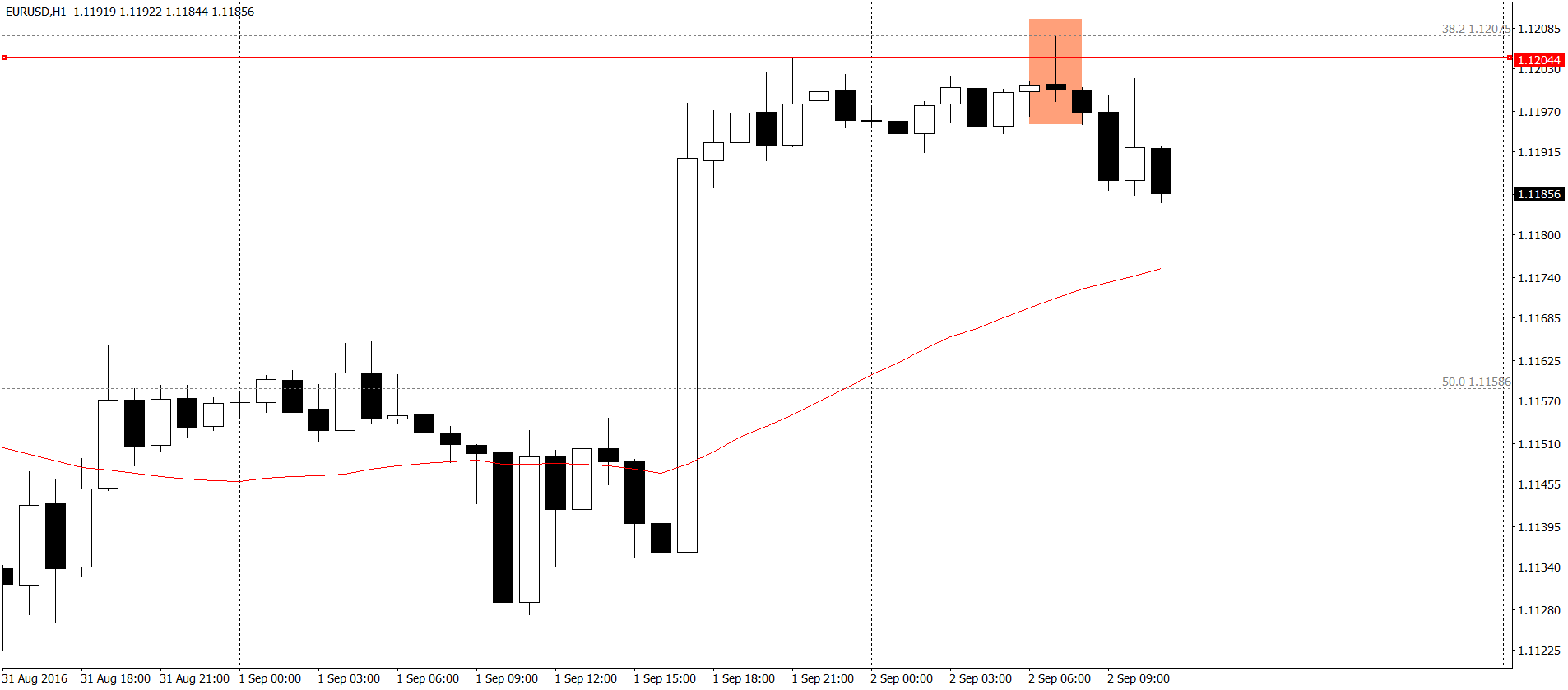EUR/USD H1 -