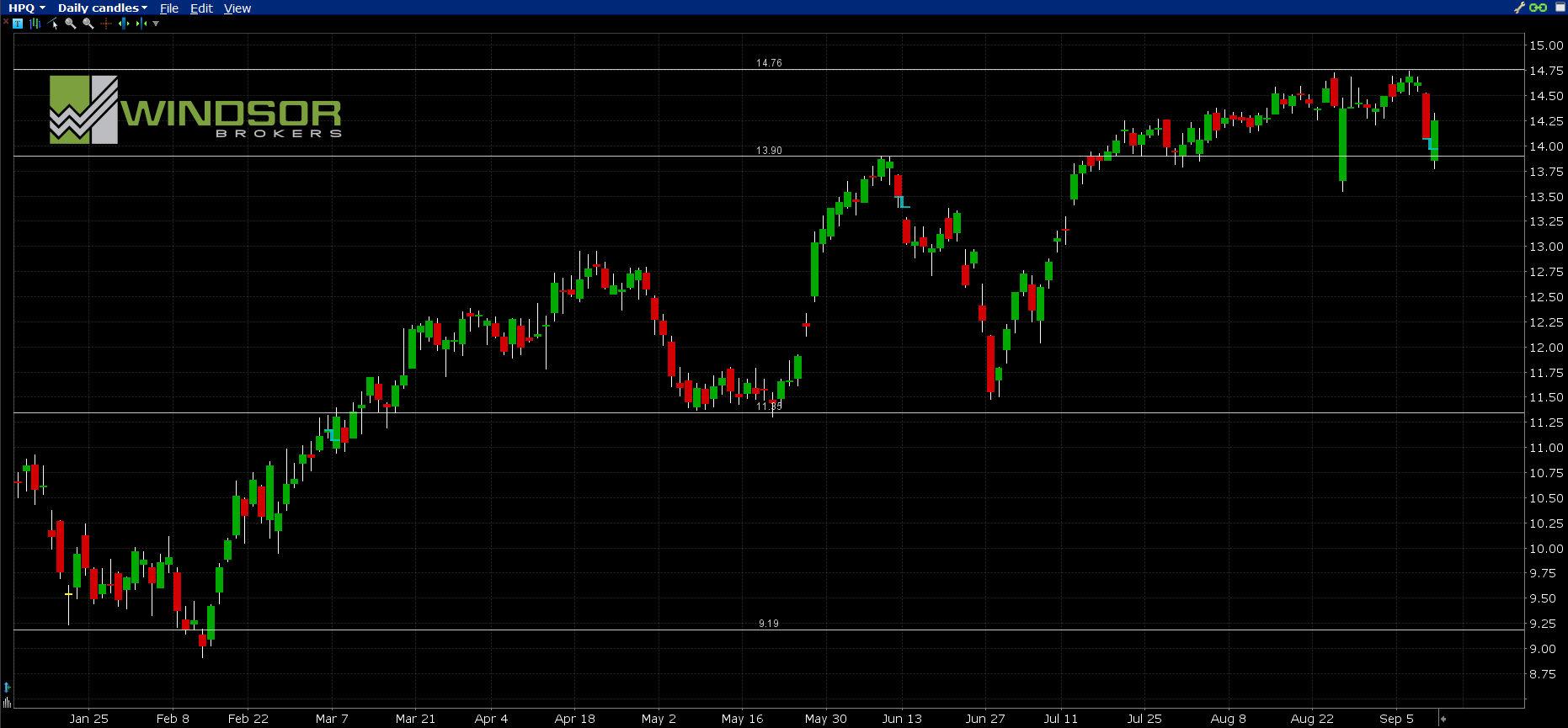 Wykres HPQ dla interwału D1. All Markets Online.