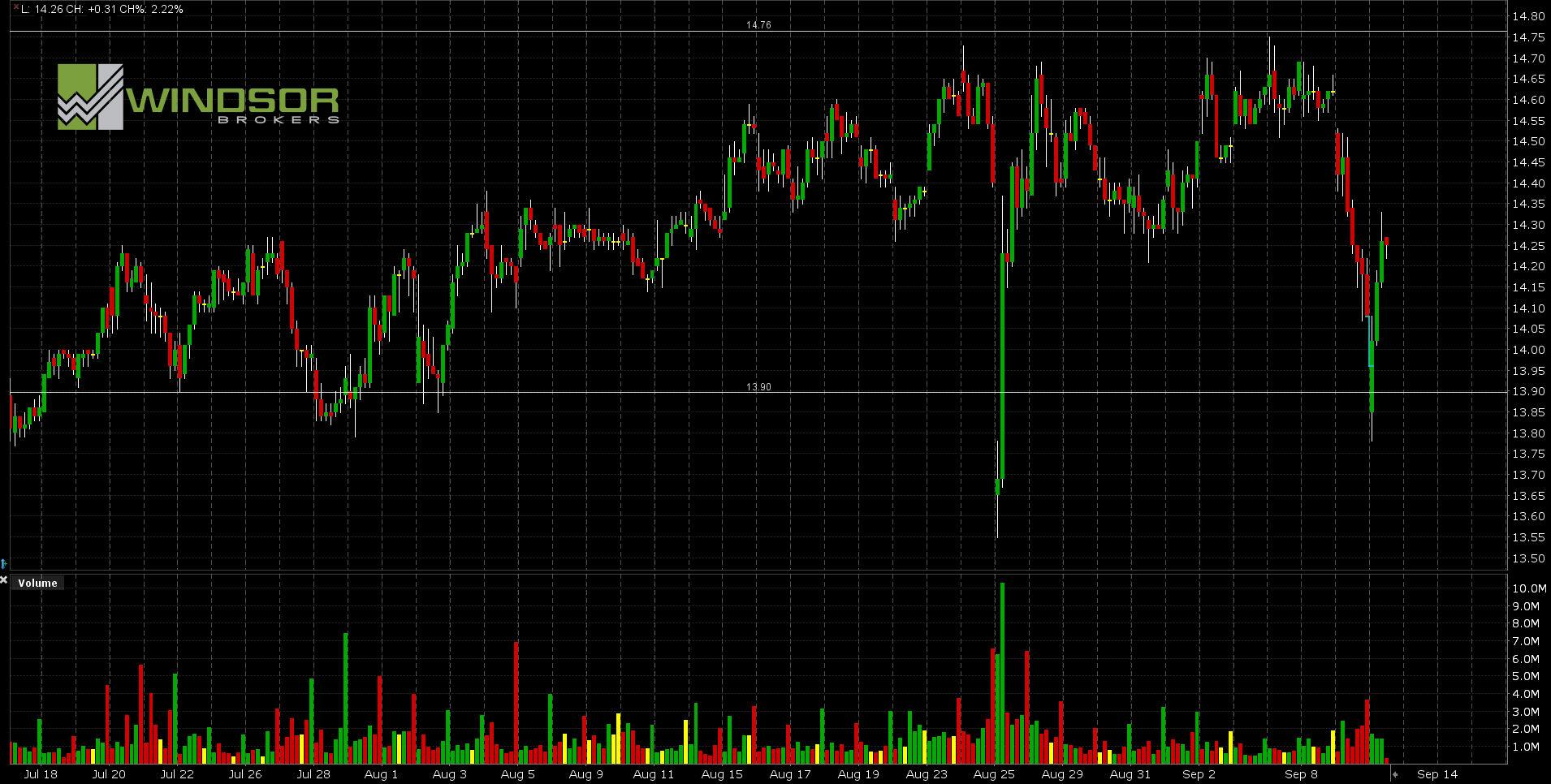 Wykres HPQ dla interwału H1. All Markets Online.