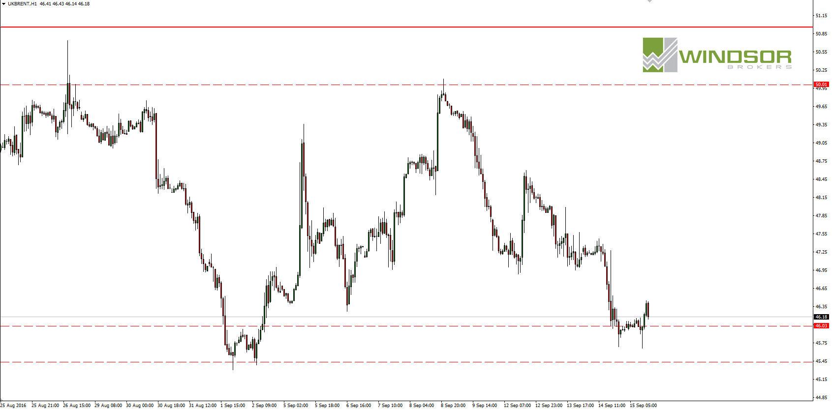 Wykres ropy brent dla interwału H1.