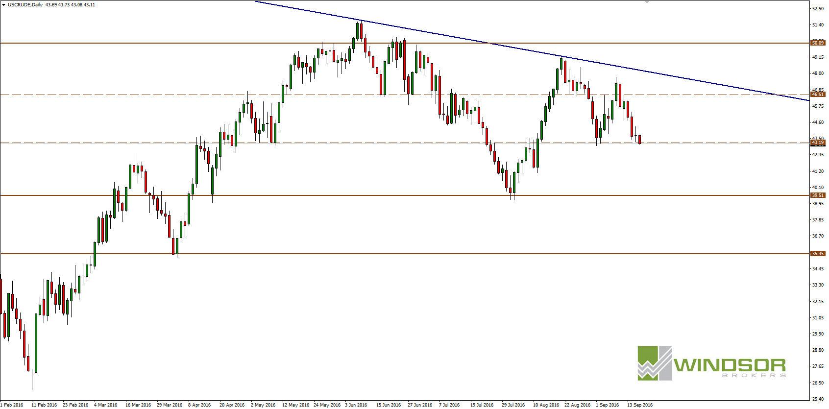 Wykres OIL Crude dla interwału D1.
