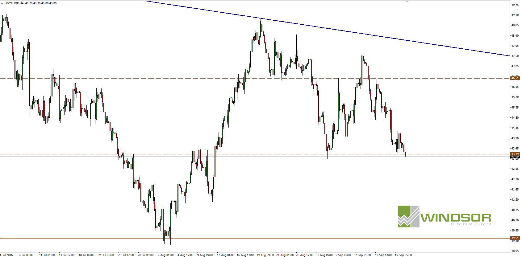 Wykres OIL Crude dla interwału H4.