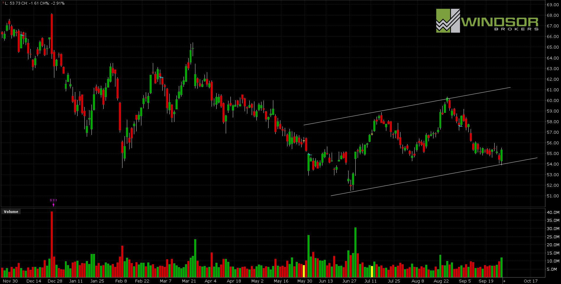 Wykres spółki NIKE, interwał D1 - All Markets Online.