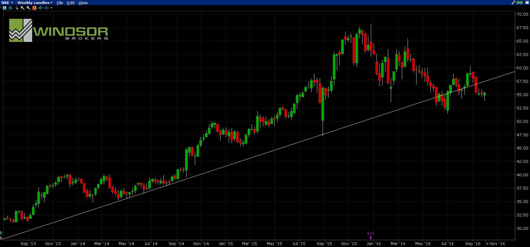 Wykres spółki NIKE, interwał W1 - All Markets Online.