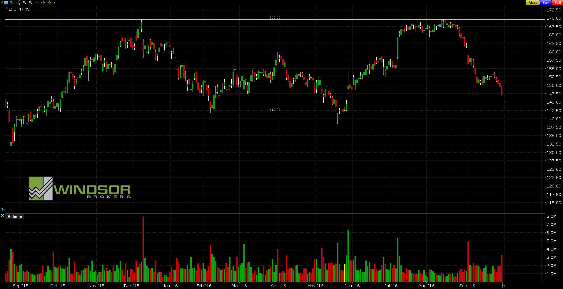 Wykres COSTCO dla interwału D1. All Markets Online.