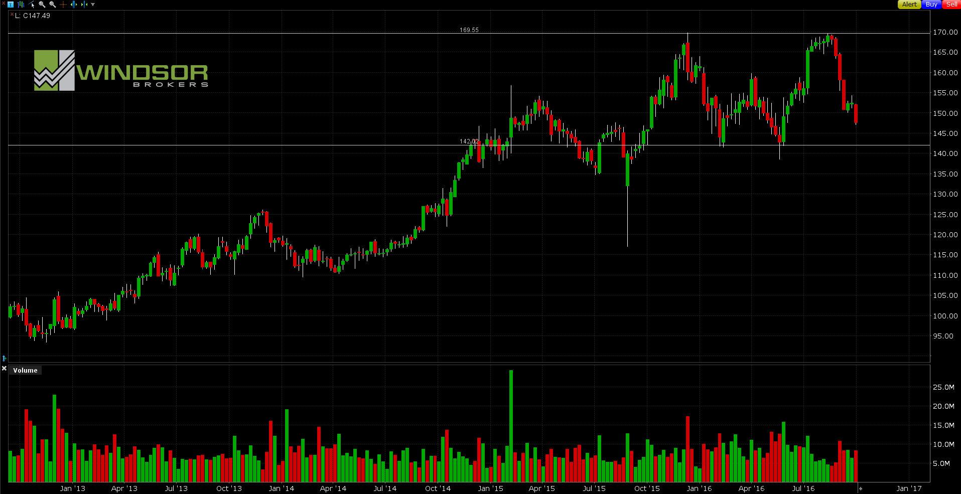 Wykres COSTCO dla interwału W1. All Markets Online.