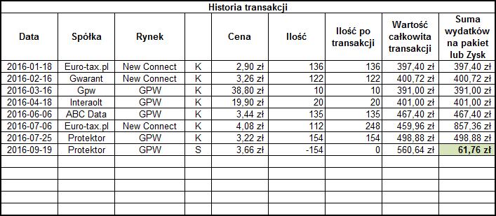 Historia transakcji w portfelu dywidendowym