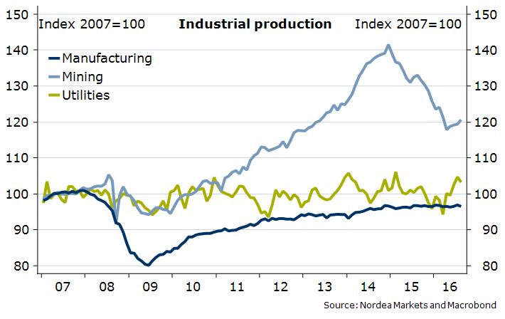 Słabsze wyniki produkcyjne w USA. Źródło: Nordea Markets